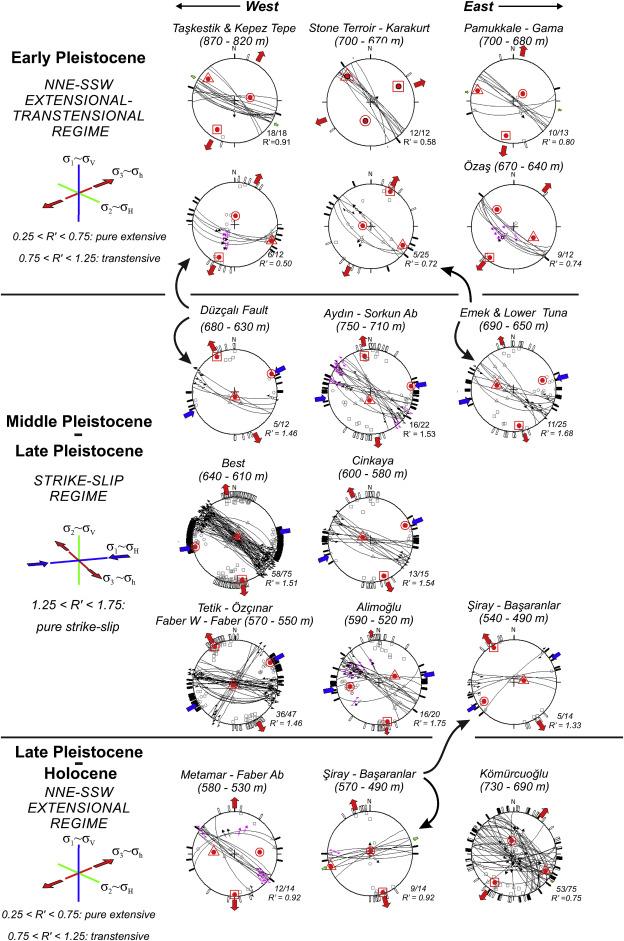 Pleistocene-Holocene tectonic reconstruction of the Ballık
