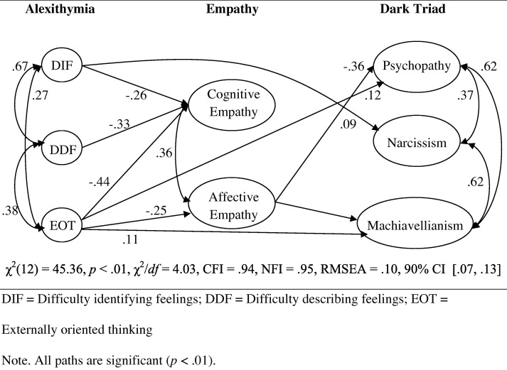 The emotional deficits associated with the Dark Triad traits