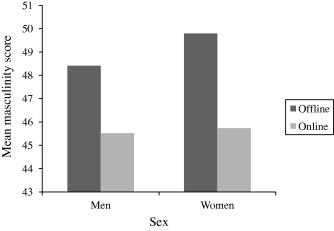 More of a (wo)man offline? Gender roles measured in online