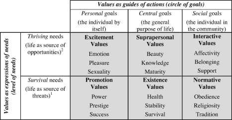 Functional Theory Of Human Values Testing Its Content And