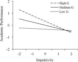 Impulsivity, intelligence, and academic performance: Testing