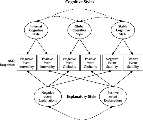 the structure of attributional style cognitive styles and optimismdownload full size image