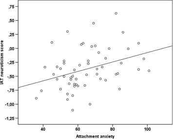 Attachment anxiety and implicit self-concept of neuroticism