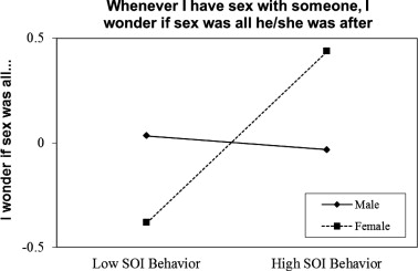 Gender differences in characteristics associated with motivations for online hookup
