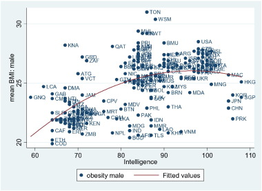 IQ and the weight of nations - ScienceDirect