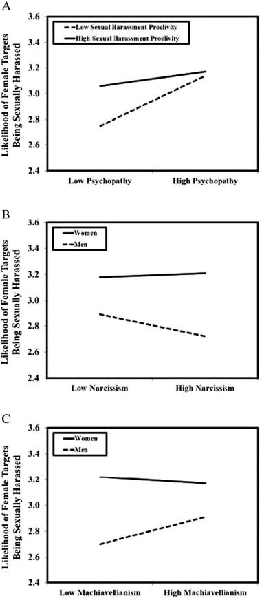 Predicted values for the likelihood of female targets being sexually  harassed illustrating the interaction of sexual harassment proclivity and  psychopathy ...