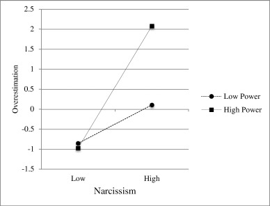 Direct and interactive effects of narcissism and power on