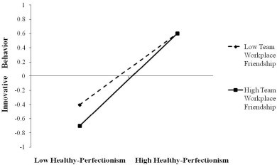 The effects of perfectionism on innovative behavior and job burnout