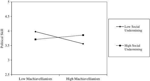 A moderated mediation model of Machiavellianism, social undermining