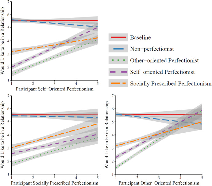 Multidimensional perfectionism and perceptions of potential