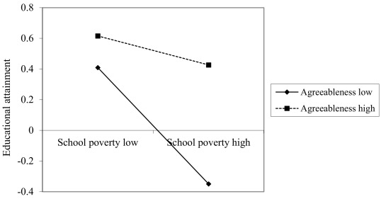 The interaction between school poverty and agreeableness in