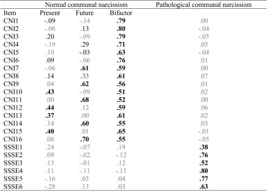 Normal and pathological communal narcissism in relation to
