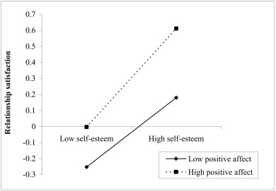 Self-esteem and depression among Chinese adults: A moderated