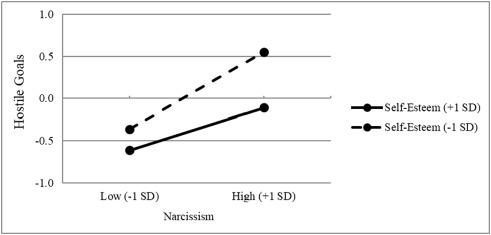 An interactive model of narcissism, self-esteem, and