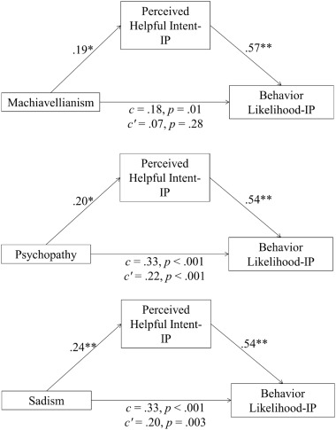 Predicting perceived harmful intent from the Dark Tetrad: A