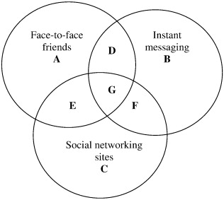 Pictorial representation of the overlap between each respondent's instant  messaging, social networking, and face-to-face friends.