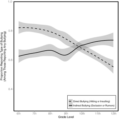 Declines in efficacy of anti-bullying programs among older