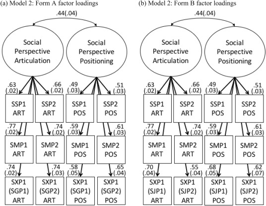 Social perspective-taking performance: Construct, measurement, and