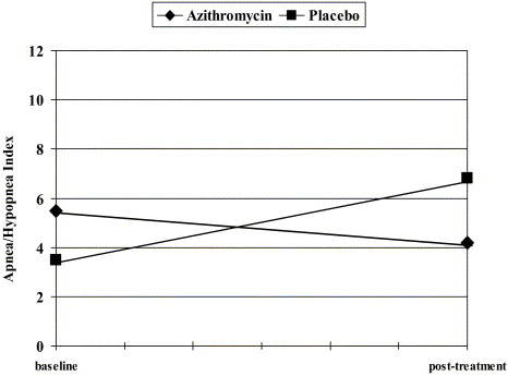 Antimicrobial Therapy For Children With Adenotonsillar Hypertrophy