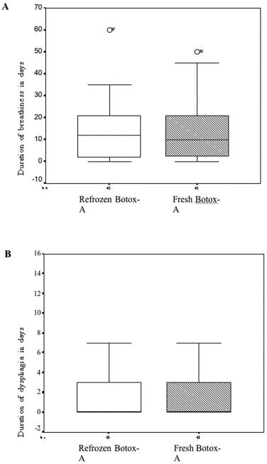 Frozen versus fresh reconstituted botox for laryngeal