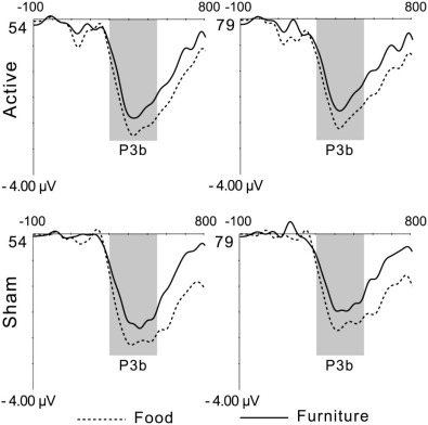 grand average of p3b 300530 ms mean amplitude during go food and go furniture stimuli during active and sham tdcs electrodes 54 and 79 represent