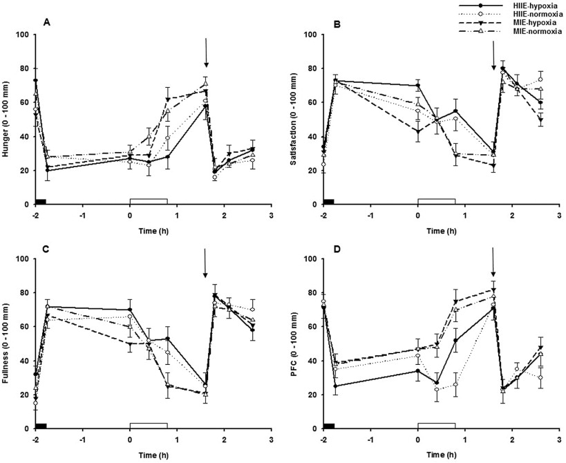 Appetite And Gut Hormone Responses To Moderate Intensity Continuous