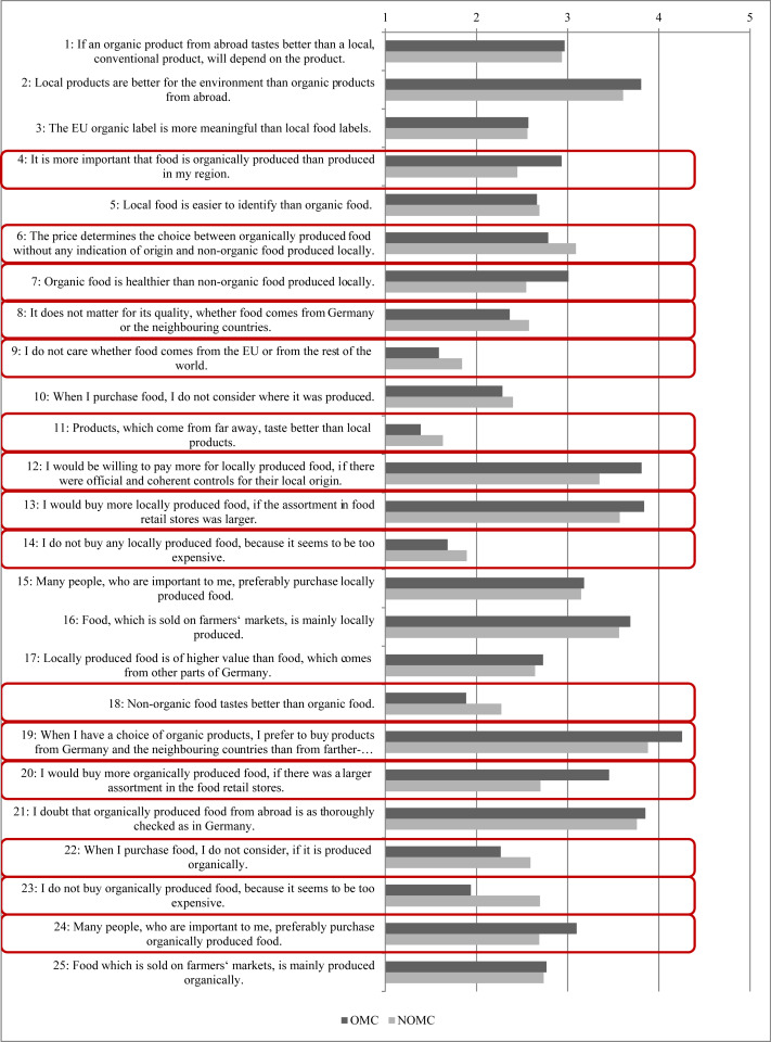 How important is local food to organic minded consumers download full size image yadclub Image collections