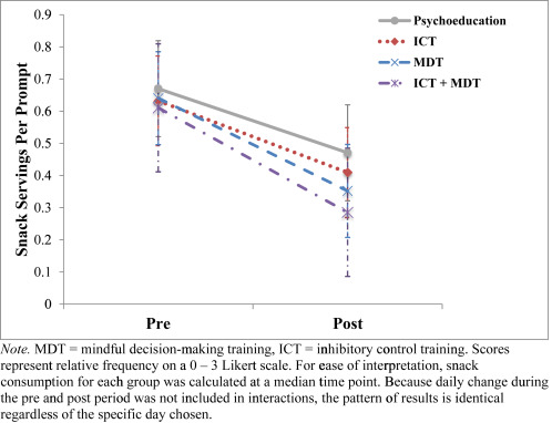 Mindful decision making and inhibitory control training as