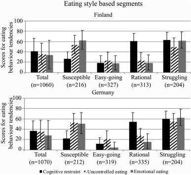 Easy-going, rational, susceptible and struggling eaters: A