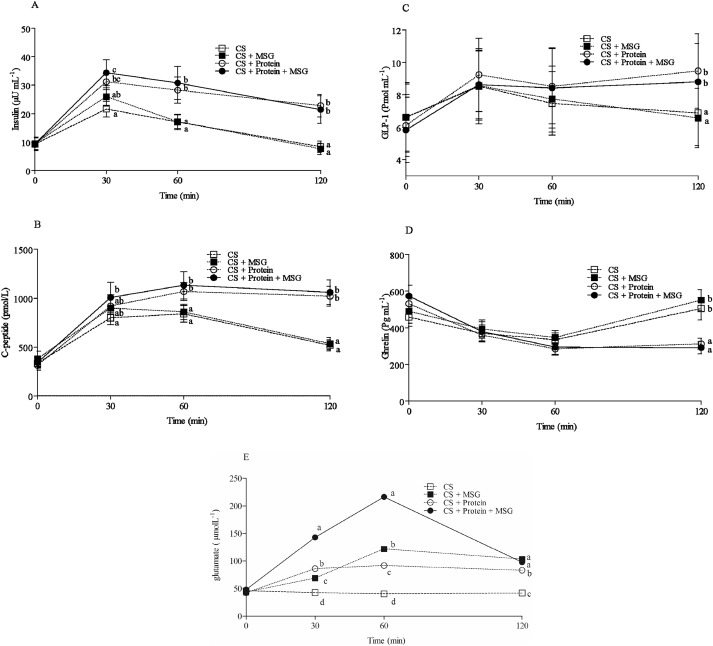 Acute effects of monosodium glutamate addition to whey protein on