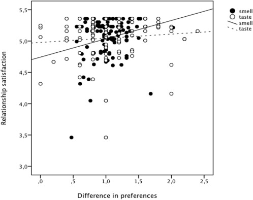 Similarities In Smell And Taste Preferences In Couples Increase With