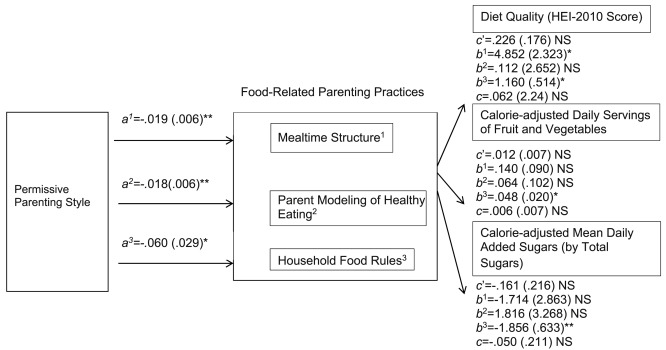 Parenting styles, food-related parenting practices, and children's