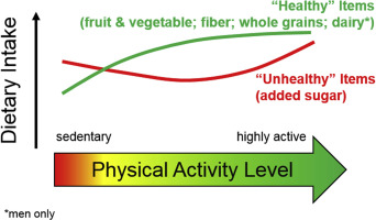 Differential relationship between physical activity and intake of