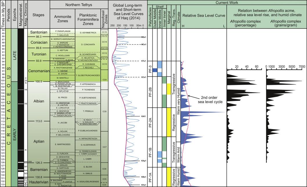 Cretaceous Hauteriviancenomanian Palaeoceanographic