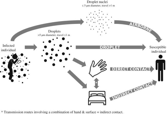 Image result for coronavirus droplet transmission