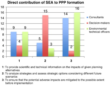 why might you think about the environment when assessing capacity