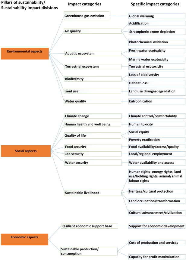 Towards A More Holistic Sustainability Assessment Framework For Agro