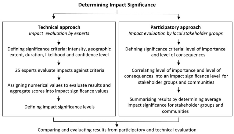 Determining Significance In Social Impact Assessments Sia By
