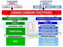 Assessing the urban carbon footprint: An overview