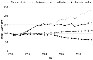 Measuring greenhouse gas emissions from international air travel of a  country's residents methodological development and application for Sweden -  ScienceDirect