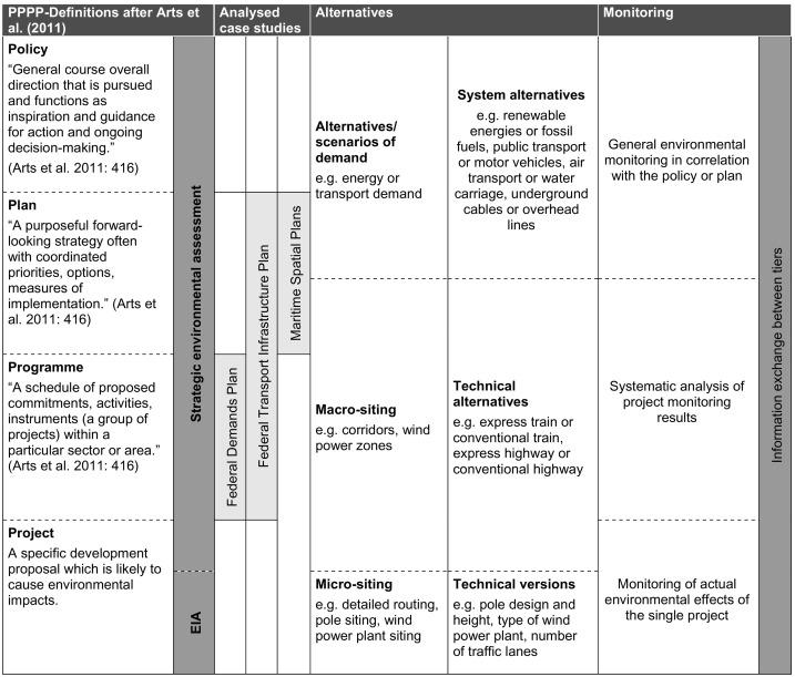 Quality of federal level strategic environmental assessment