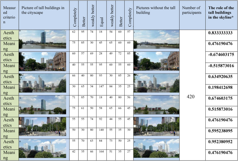 A framework for assessing tall buildings' impact on the city
