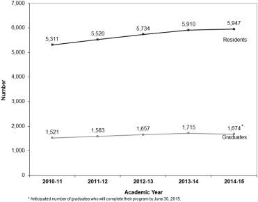 American Board of Emergency Medicine Report on Residency