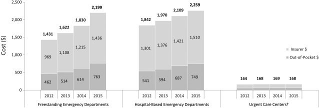 Comparing Utilization and Costs of Care in Freestanding