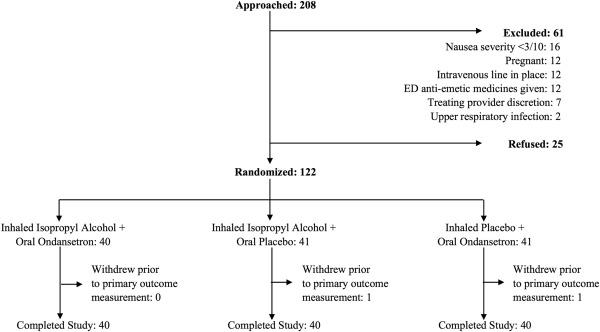 Aromatherapy Versus Oral Ondansetron for Antiemetic Therapy