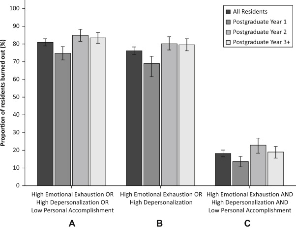 High Prevalence of Burnout Among US Emergency Medicine