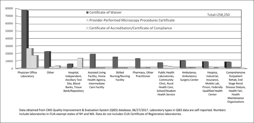 Promoting Good Laboratory Practices For Waived Infectious Disease