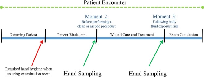 Health care worker hand contamination at critical moments in