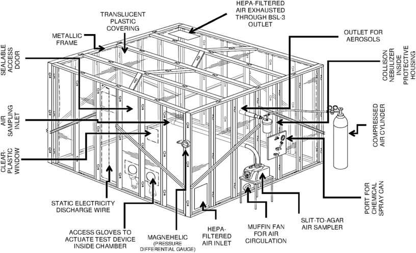 Decontamination of indoor air to reduce the risk of airborne ...
