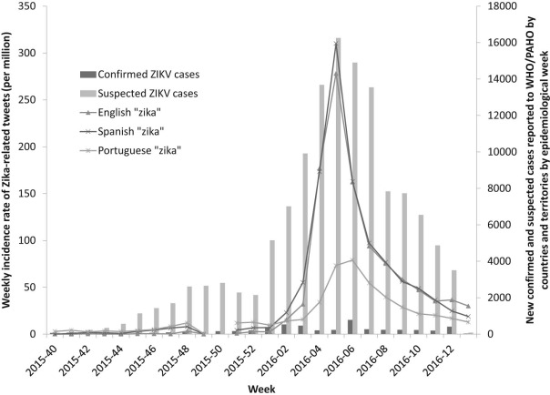 How people react to Zika virus outbreaks on Twitter? A